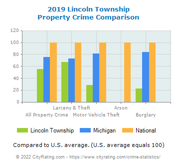 Lincoln Township Property Crime vs. State and National Comparison