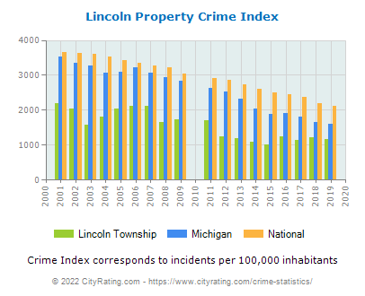 Lincoln Township Property Crime vs. State and National Per Capita