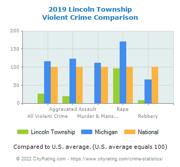 Lincoln Township Violent Crime vs. State and National Comparison