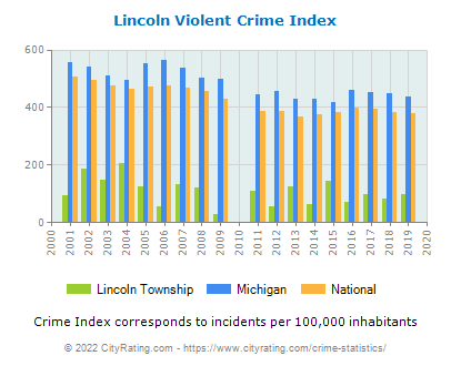 Lincoln Township Violent Crime vs. State and National Per Capita