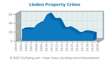 Linden Property Crime