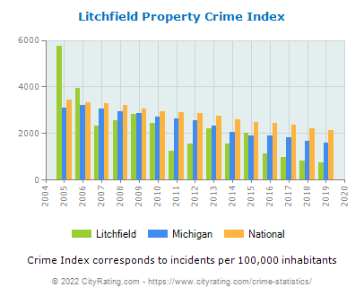 Litchfield Property Crime vs. State and National Per Capita