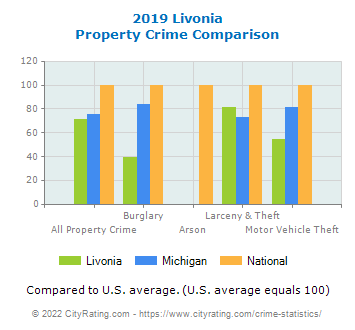 Livonia Property Crime vs. State and National Comparison