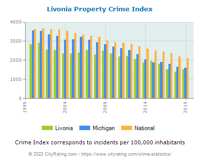 Livonia Property Crime vs. State and National Per Capita