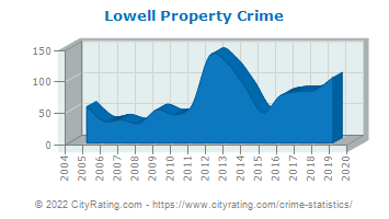 Lowell Property Crime