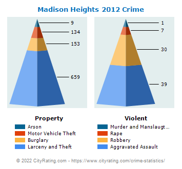 Madison Heights Crime 2012