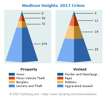 Madison Heights Crime 2017