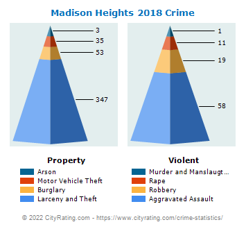 Madison Heights Crime 2018