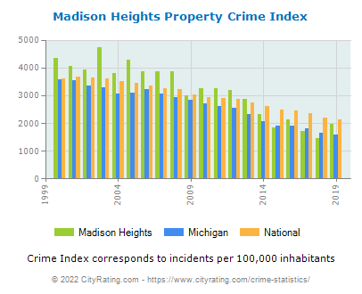Madison Heights Property Crime vs. State and National Per Capita