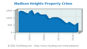 Madison Heights Property Crime