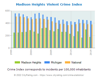 Madison Heights Violent Crime vs. State and National Per Capita