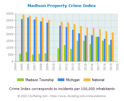 Madison Township Property Crime vs. State and National Per Capita