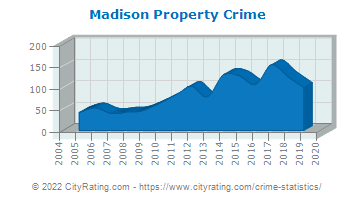Madison Township Property Crime