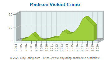 Madison Township Violent Crime