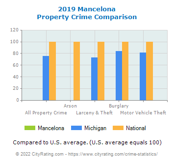 Mancelona Property Crime vs. State and National Comparison