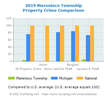 Marenisco Township Property Crime vs. State and National Comparison