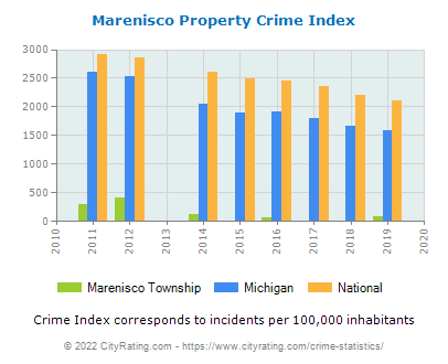 Marenisco Township Property Crime vs. State and National Per Capita