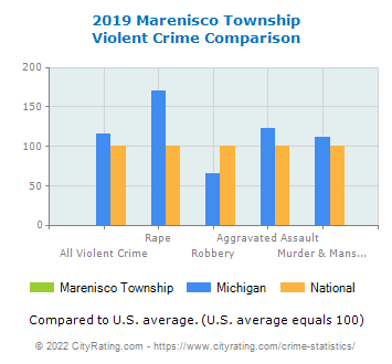 Marenisco Township Violent Crime vs. State and National Comparison