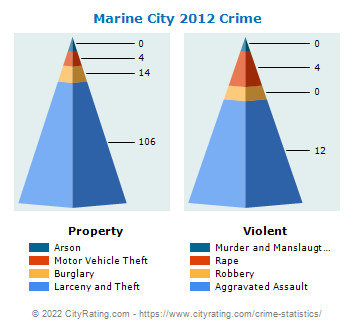 Marine City Crime 2012