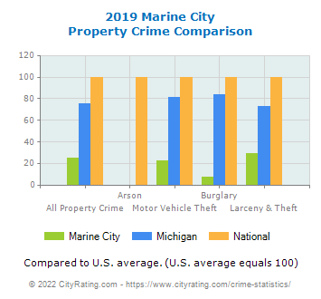 Marine City Property Crime vs. State and National Comparison