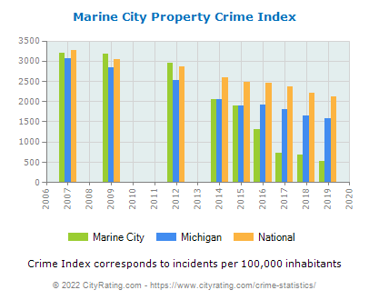 Marine City Property Crime vs. State and National Per Capita
