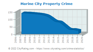Marine City Property Crime