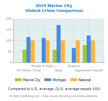 Marine City Violent Crime vs. State and National Comparison