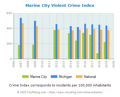 Marine City Violent Crime vs. State and National Per Capita