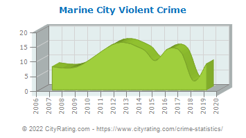 Marine City Violent Crime