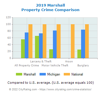 Marshall Property Crime vs. State and National Comparison