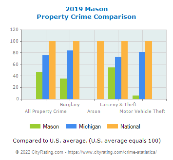Mason Property Crime vs. State and National Comparison