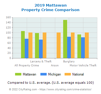 Mattawan Property Crime vs. State and National Comparison