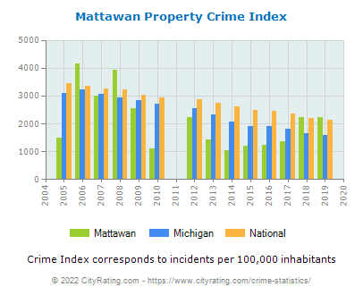 Mattawan Property Crime vs. State and National Per Capita
