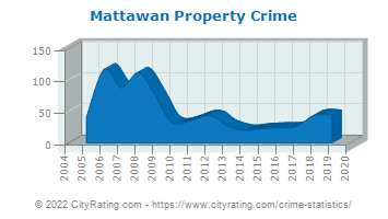 Mattawan Property Crime
