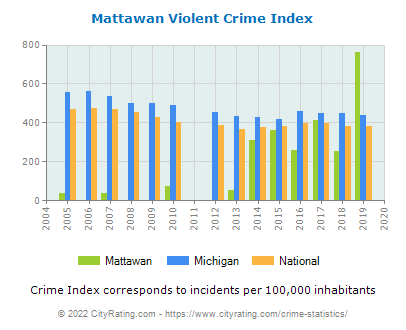 Mattawan Violent Crime vs. State and National Per Capita