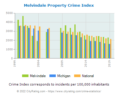 Melvindale Property Crime vs. State and National Per Capita