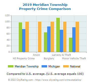 Meridian Township Property Crime vs. State and National Comparison