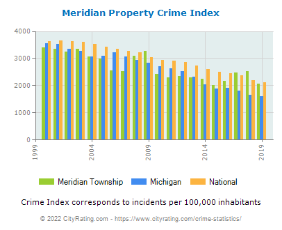 Meridian Township Property Crime vs. State and National Per Capita