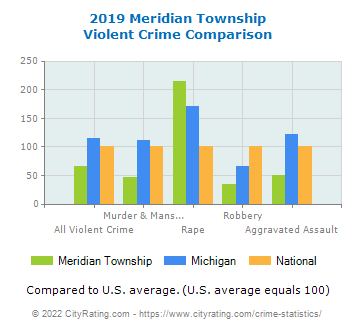 Meridian Township Violent Crime vs. State and National Comparison