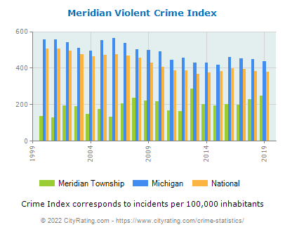 Meridian Township Violent Crime vs. State and National Per Capita