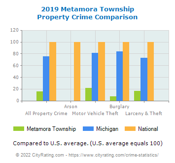 Metamora Township Property Crime vs. State and National Comparison