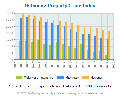 Metamora Township Property Crime vs. State and National Per Capita