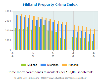 Midland Property Crime vs. State and National Per Capita