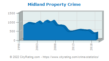 Midland Property Crime