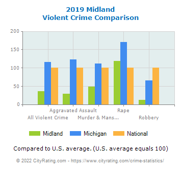 Midland Violent Crime vs. State and National Comparison