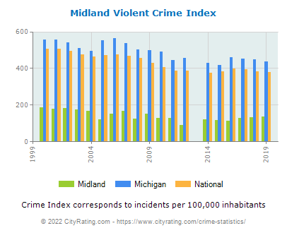 Midland Violent Crime vs. State and National Per Capita