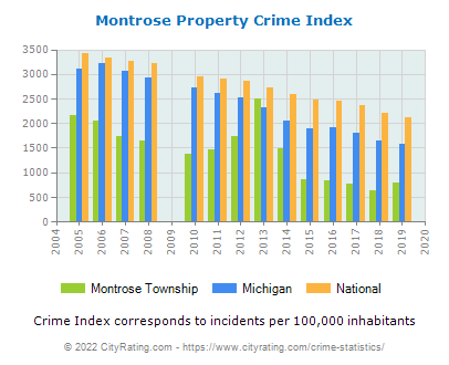 Montrose Township Property Crime vs. State and National Per Capita