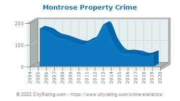 Montrose Township Property Crime