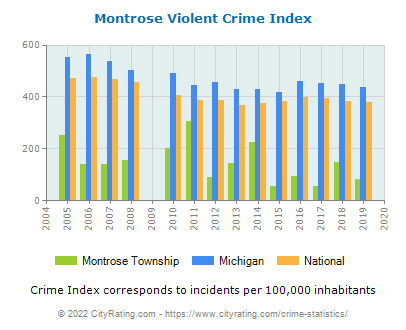 Montrose Township Violent Crime vs. State and National Per Capita