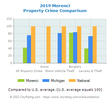 Morenci Property Crime vs. State and National Comparison